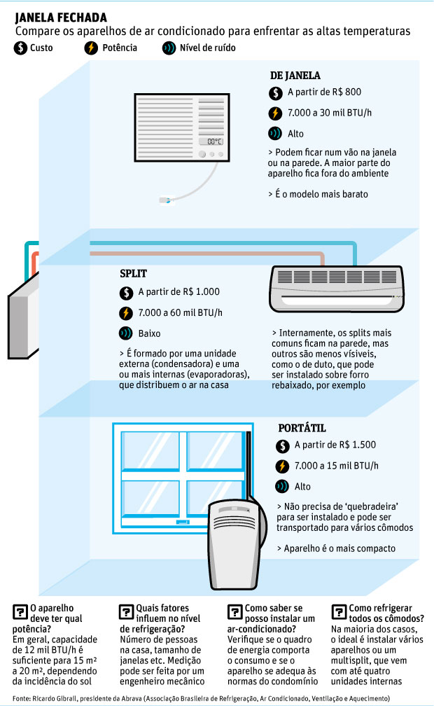 infográfico ar condicionado